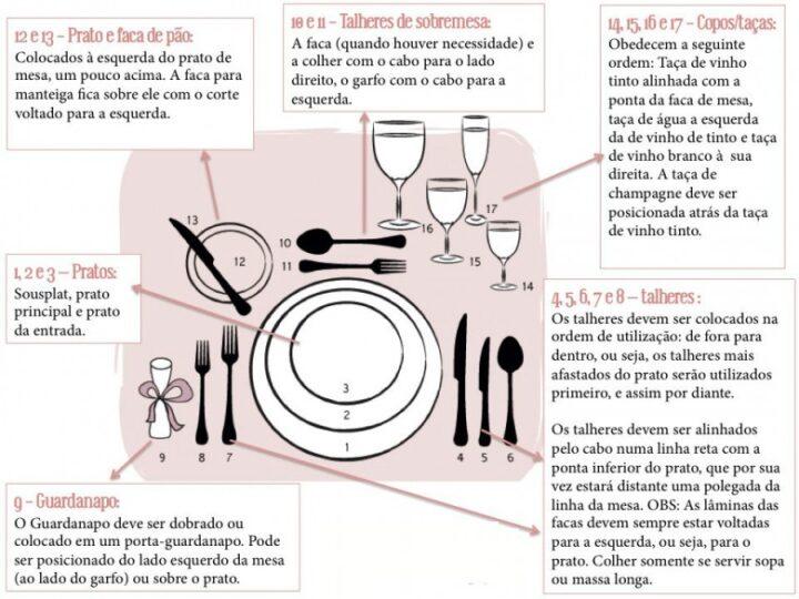Você sabe como arrumar uma linda mesa de jantar?